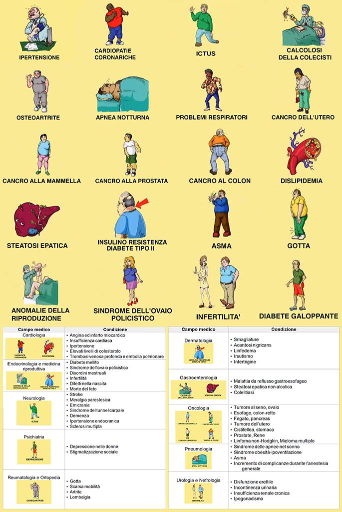 Cartellone obesità